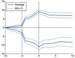 index-effekt